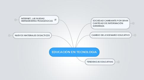 Mind Map: EDUCACIÓN EN TECNOLOGIA