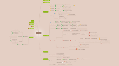 Mind Map: eSourcing