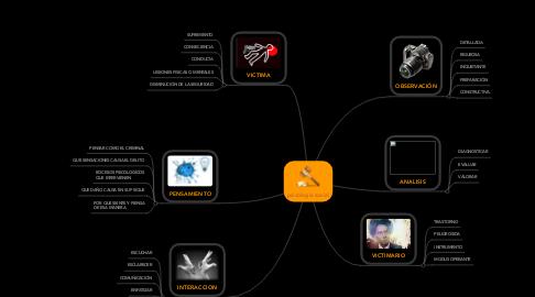 Mind Map: ENFOQUES DE LA PSICOLOGÍA