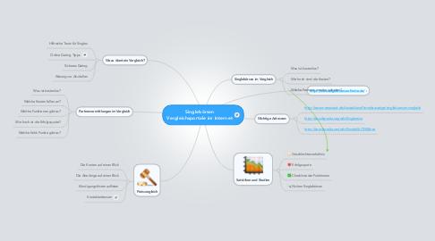 Mind Map: Singlebörsen Vergleichsportale im Internet