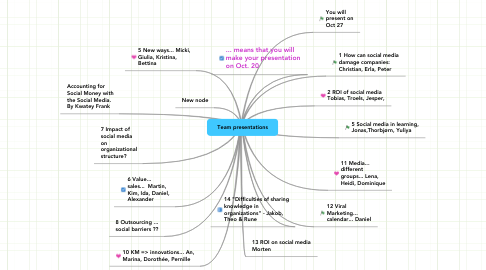 Mind Map: Team presentations