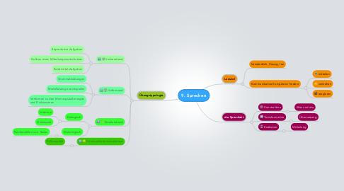 Mind Map: 9. Sprechen