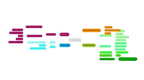Mind Map: 10. Schreiben