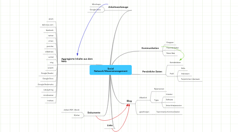 Mind Map: Social Network/Wissensmanagement