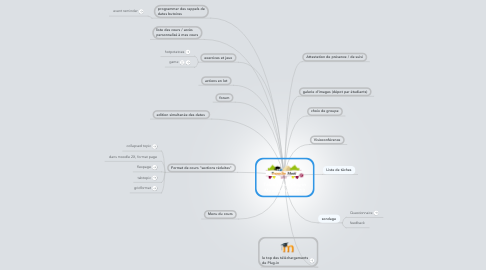 Mind Map: Table ronde Plug-in MoodleMoot 2013