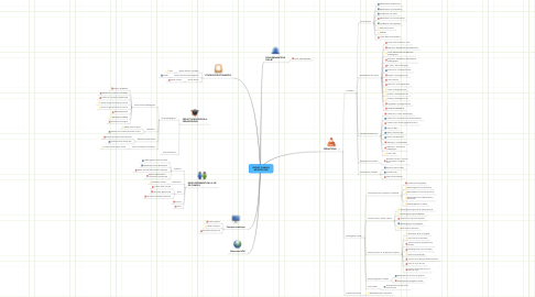 Mind Map: PROJET CAMPUS MONTPELLIER