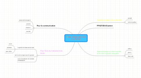Mind Map: MA VISION DES TICS À L'ÉCOLE