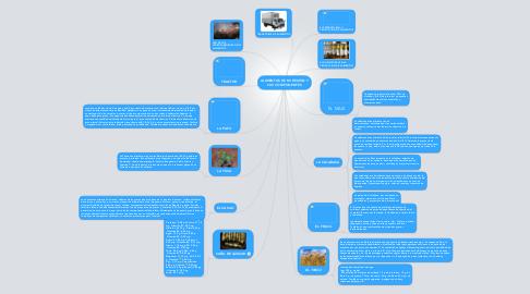 Mind Map: ALIMENTOS DE MI REGION Y SUS COMPONENTES