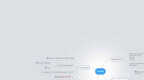 Mind Map: Tarefas
