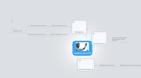 Mind Map: Судебная власть РФ