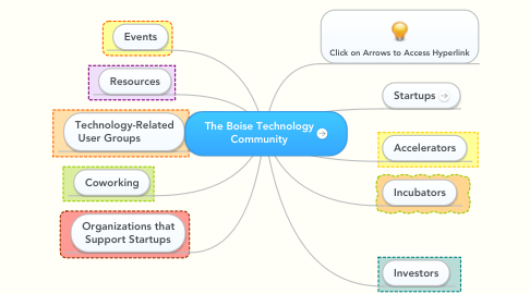 Mind Map: The Boise Technology Community