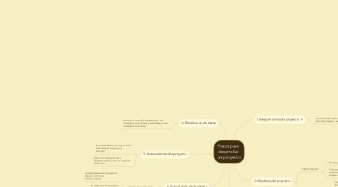 Mind Map: Pasos para  desarrollar  un proyecto