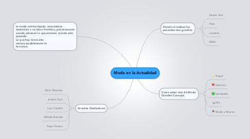 Mind Map: Moda en la Actualidad
