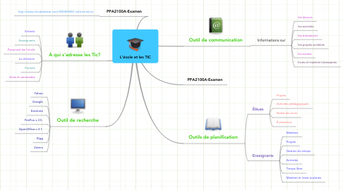 Mind Map: L'école et les TIC