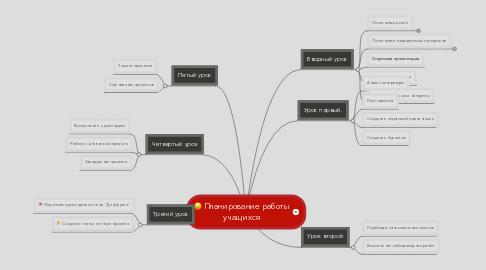 Mind Map: Планирование работы учащихся
