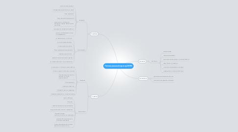 Mind Map: Потенциальный партнер МЛМ