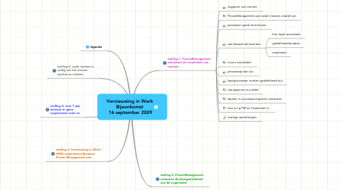 Mind Map: Vernieuwing in Werk Bijeenkomst  16 september 2009