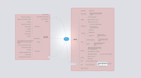 Mind Map: Duties