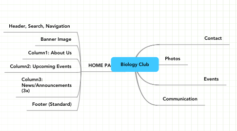 Mind Map: Biology Club