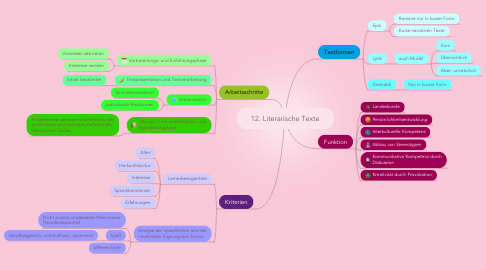 Mind Map: 12. Literarische Texte