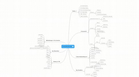 Mind Map: Faculty Development