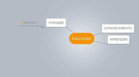 Mind Map: Educador