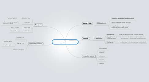 Mind Map: Beyond the Rule of Thirds