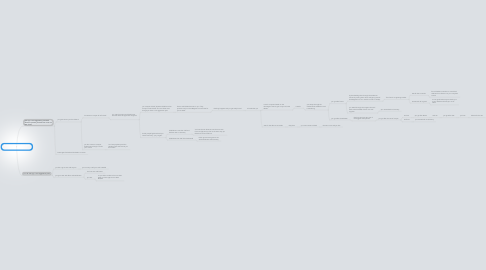 Mind Map: European theater/chose your own adventure