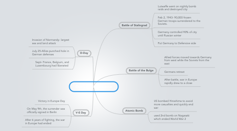 Mind Map: Outcome/Significance