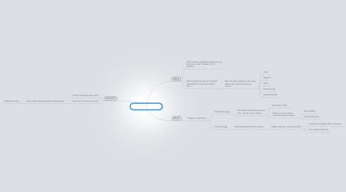 "Mind Map: The ""Final Solution"""