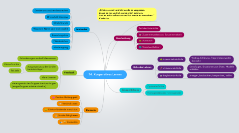 Mind Map: 14. Kooperatives Lernen