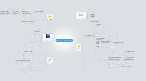 Mind Map: Язык программирования Basic