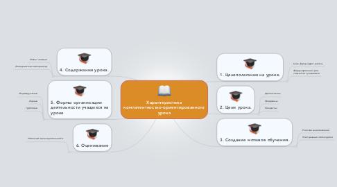 Mind Map: Характеристика компетентностно-ориентированного урока