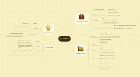 Mind Map: SIT Trainer
