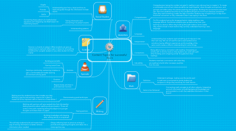 Mind Map: Content Topics for successful  ELL's