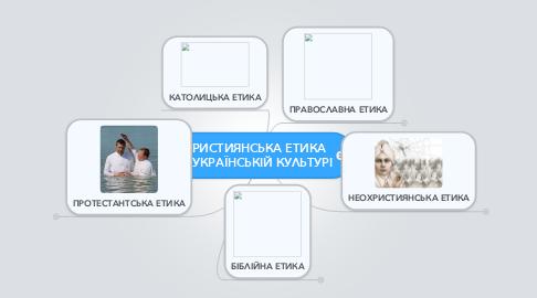 Mind Map: ХРИСТИЯНСЬКА ЕТИКА  В УКРАЇНСЬКІЙ КУЛЬТУРІ