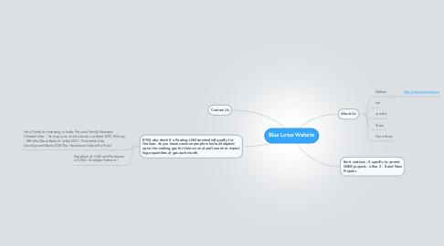 Mind Map: Blue Lotus Website