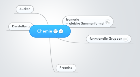 Mind Map: Chemie
