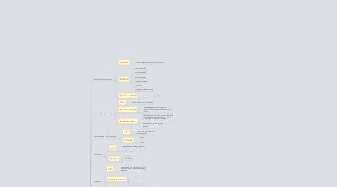 Mind Map: Strategie didattiche on line