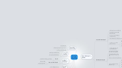Mind Map: Kinh doanh nước uống  đóng thùng