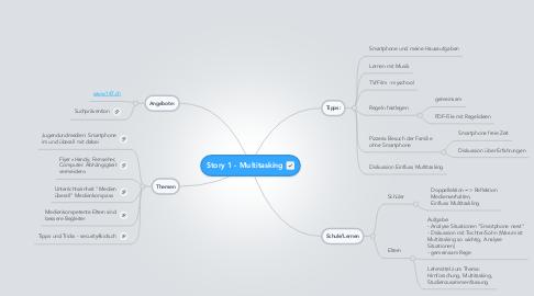 Mind Map: Story 1 - Multitasking