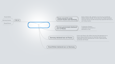 Mind Map: The reaction to Austria's declaration of war