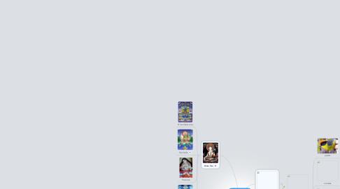 Mind Map: Buda