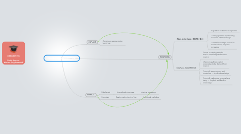 Mind Map: COGNITIVE KNOWLEDGE