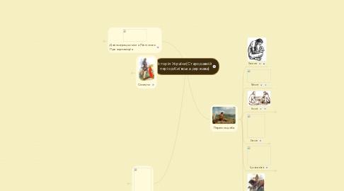 Mind Map: Історія України(Стародавній період-Київська держава)