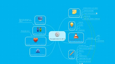 Mind Map: Продвижение сайта