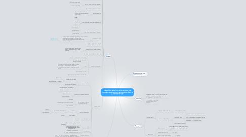 Mind Map: проект интернет-магазин средств для поддержания чистоты автомобиля КАРТА ДОПОЛНЯЕТСЯ!