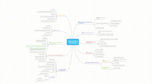 Mind Map: Samenvatting Donderdag