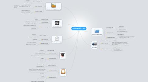 Mind Map: WindowsPlast ICT 2014