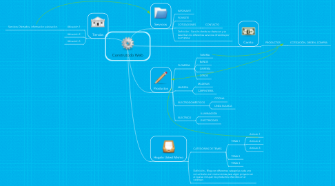 Mind Map: Construtodo Web